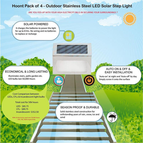 Solar Bright Step Light-Garden Solar Panel Lamp-Stainless Steel Led