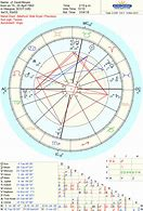 Astrology Chart and Wheel