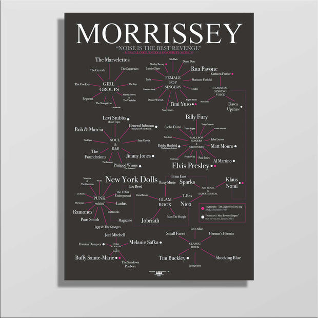 MORRISSEY'S MUSICAL INFLUENCES AND FAVOURITE SINGERS