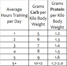 carbohydrate and protein amounts for endurance athletes