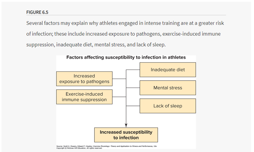 factors affecting susceptibility to infection in athletes