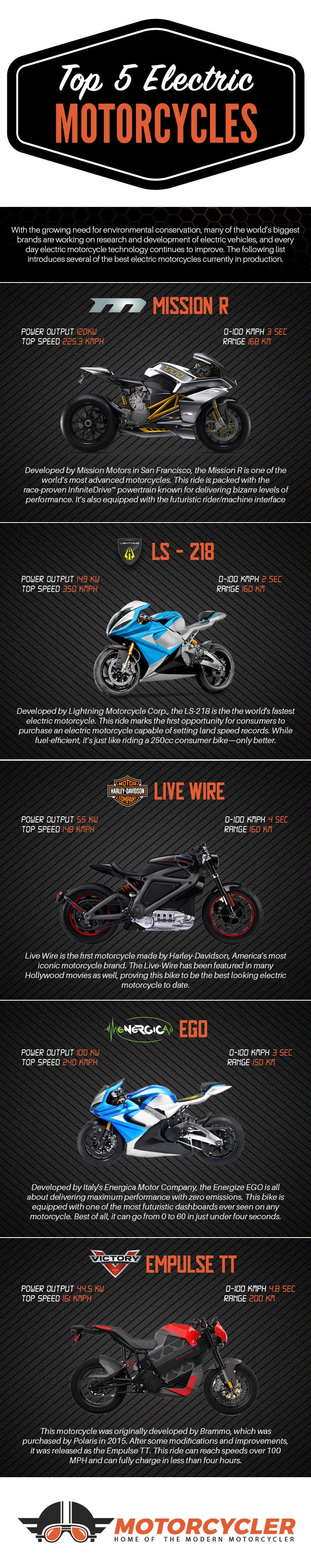 Electric Motorcycle Infographic