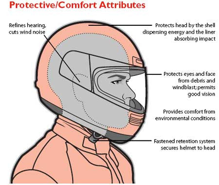 Exploring helmet safety standards