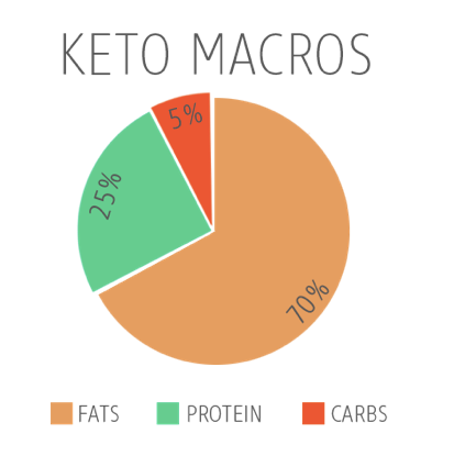 long fat protein carb diagram wiring diagram detailed whey protein fat cdn shopify com s files 1 2010 7777 files macro_pi long fat protein carb diagram
