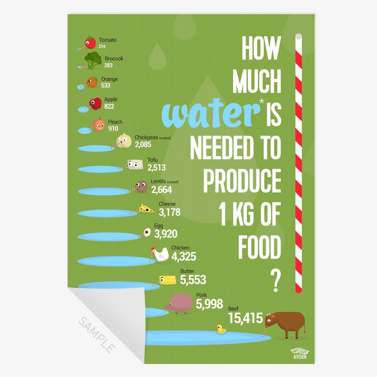 Prints - How Much Water Is Needed To Produce Food? - Print