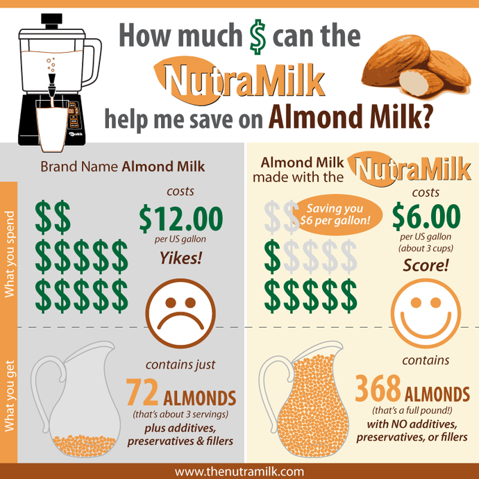 How Much Money Can The NutraMilk Save You on Almond Milk?