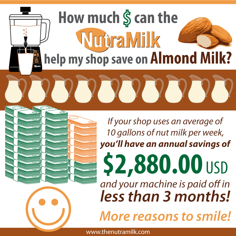 The NutraMilk can help coffee shops save over $2K on almond milk per year