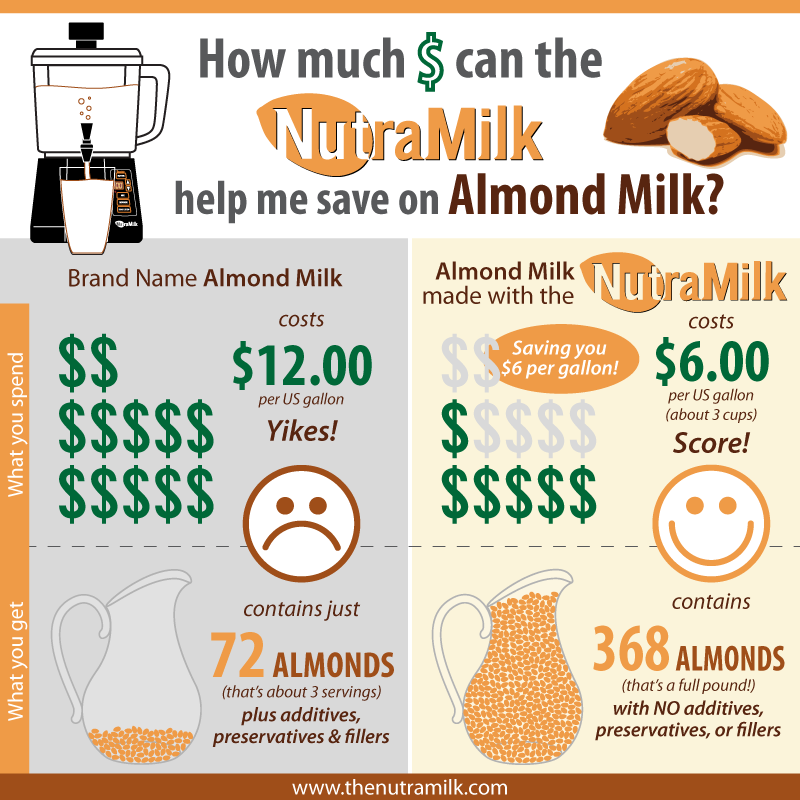 How Much Money can the NutraMilk help me save on Almond Milk?