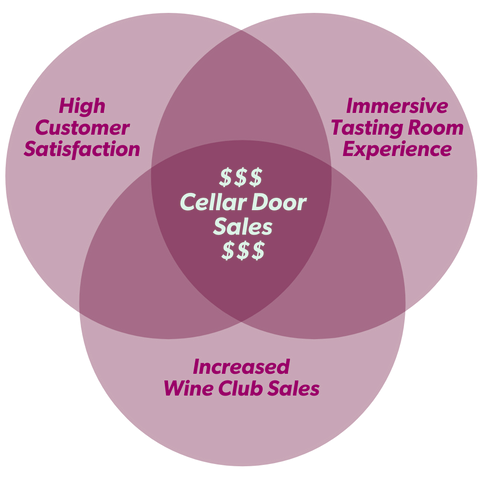 Increase Cellar Door Wine Sales