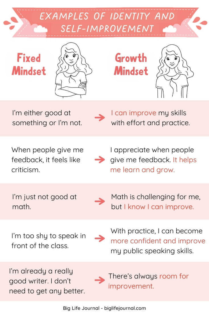 Examples of Identity and Self-Improvement