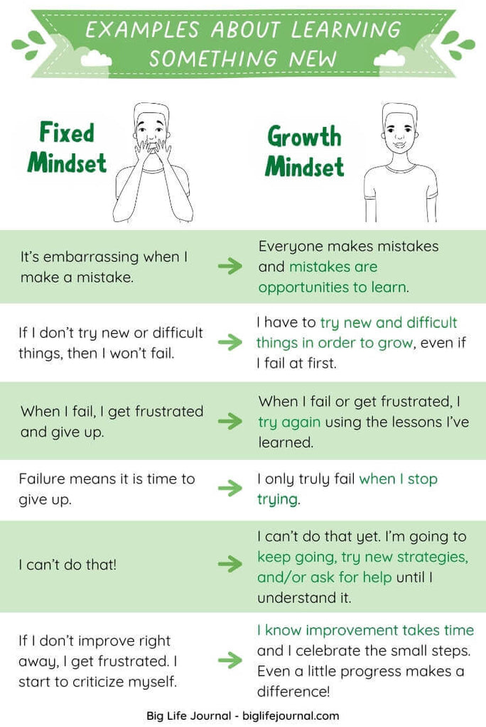 Examples about Learning Something New