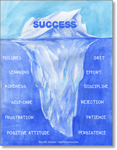 Success Iceberg Poster by Big Life Journal