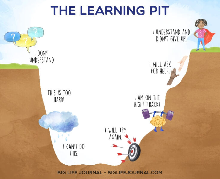 The Learning Pit - big life journal