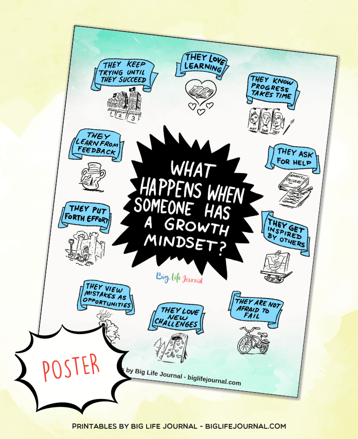 What happens when someone has a growth mindset poster