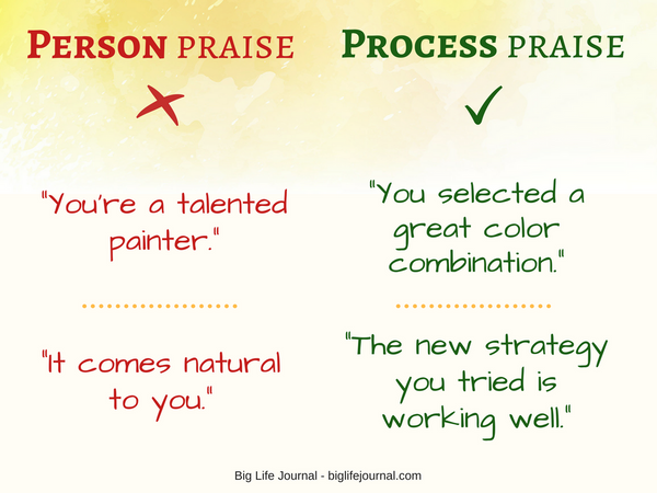 Choose process praise over person or ability praise.
