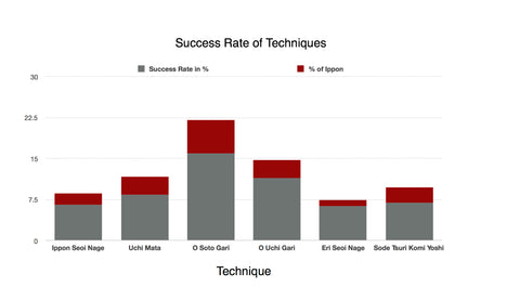 Success rate of techniques