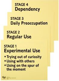 Stages of Addiction Display Cards