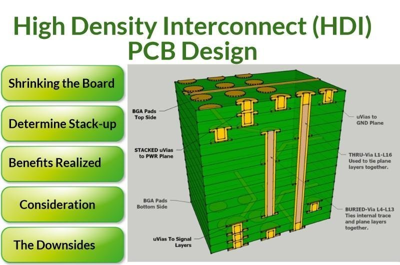 High Density Interconnect PCB stack up