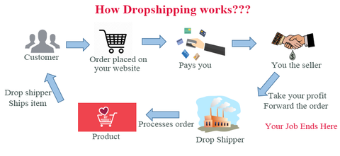 The Minimalist's Guide to dropshipping