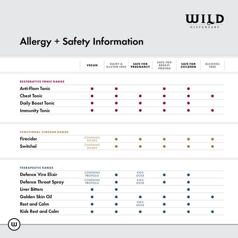 Wild Dispensary Safety and Allergy Chart