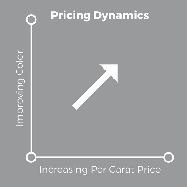4Cs of Diamonds - Color Grade Pricing Dynamics - Soha Diamond Co.