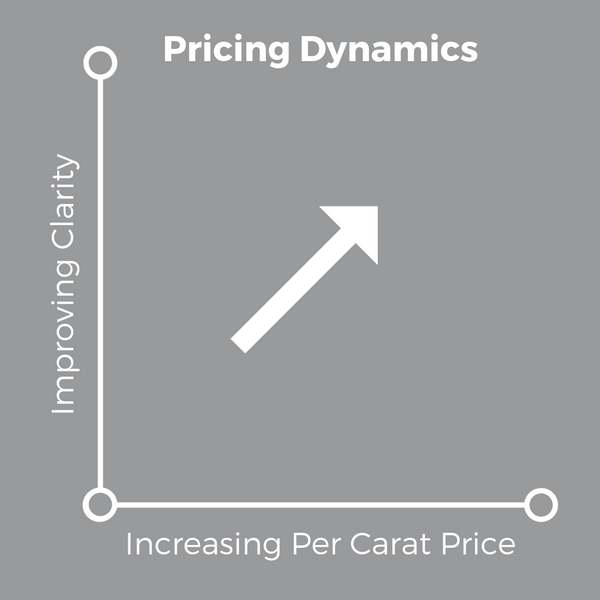 4Cs of Diamonds - Clarity Grade Pricing Dynamics - Soha Diamond Co.