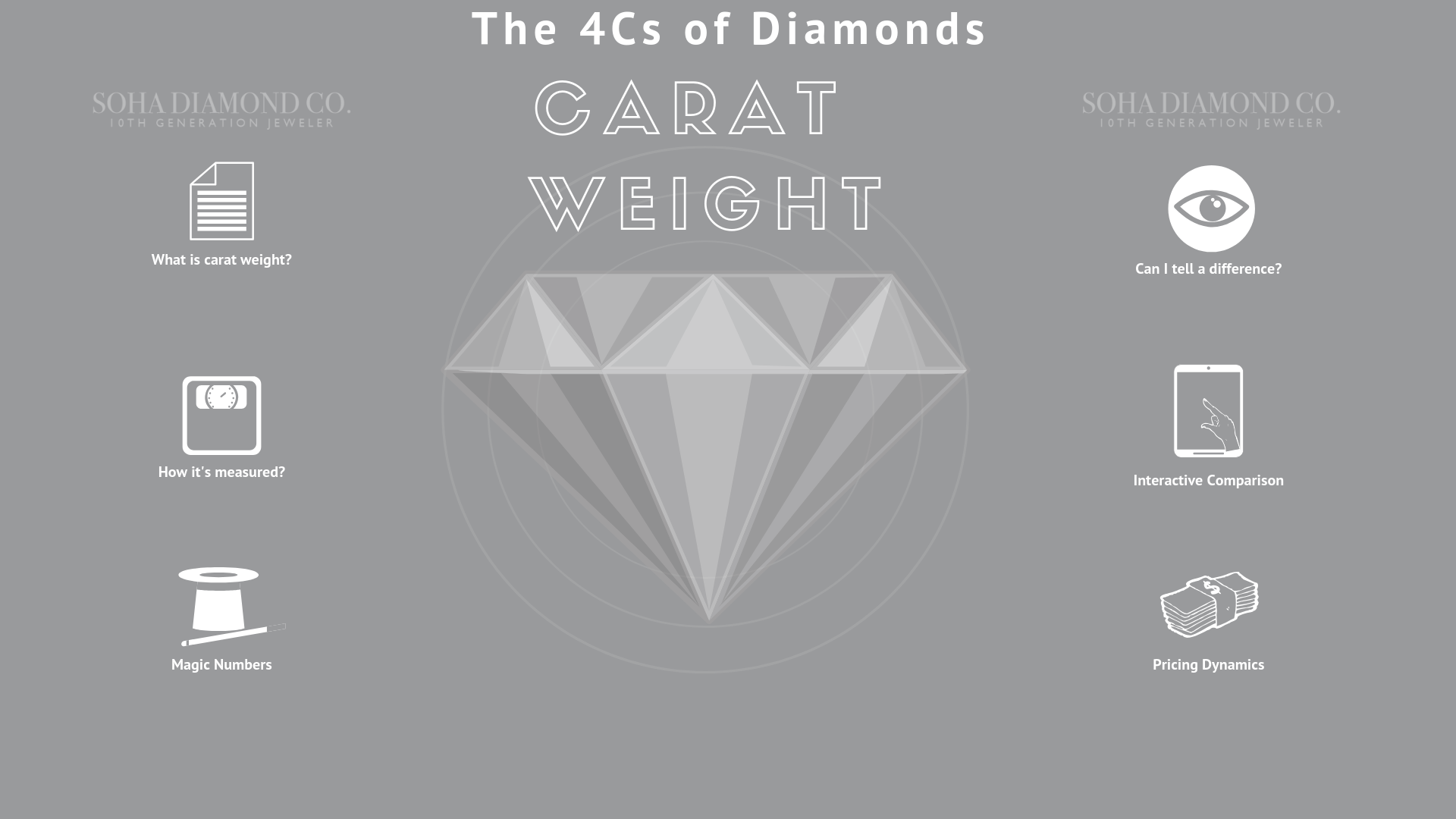 Carat Weight - The 4 Cs of Diamonds - Soha Diamond Co.