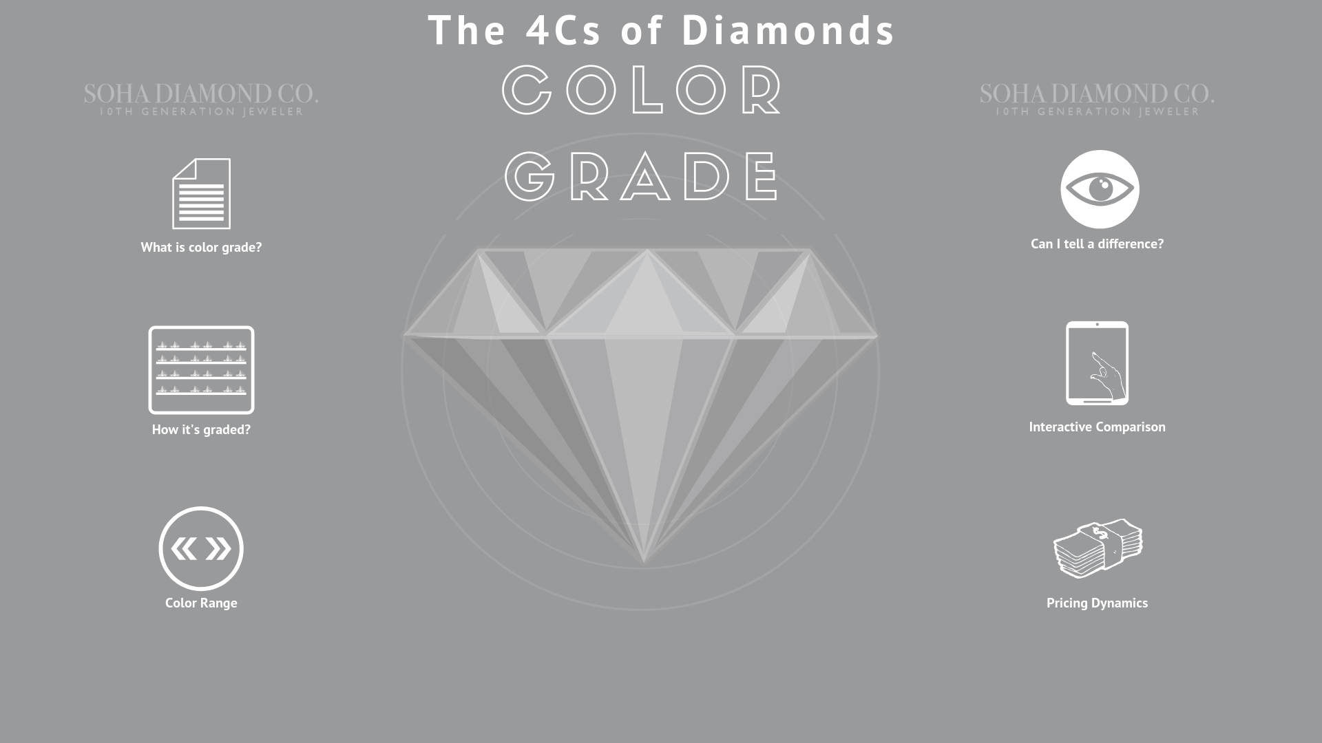 Color Grade - The 4Cs of Diamonds - Soha Diamond Co.