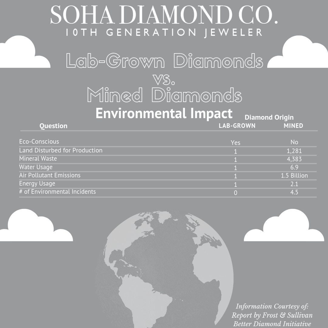Environmental Impact - Laboratory Grown Diamonds vs. Mined Diamonds - Soha Diamond Co.