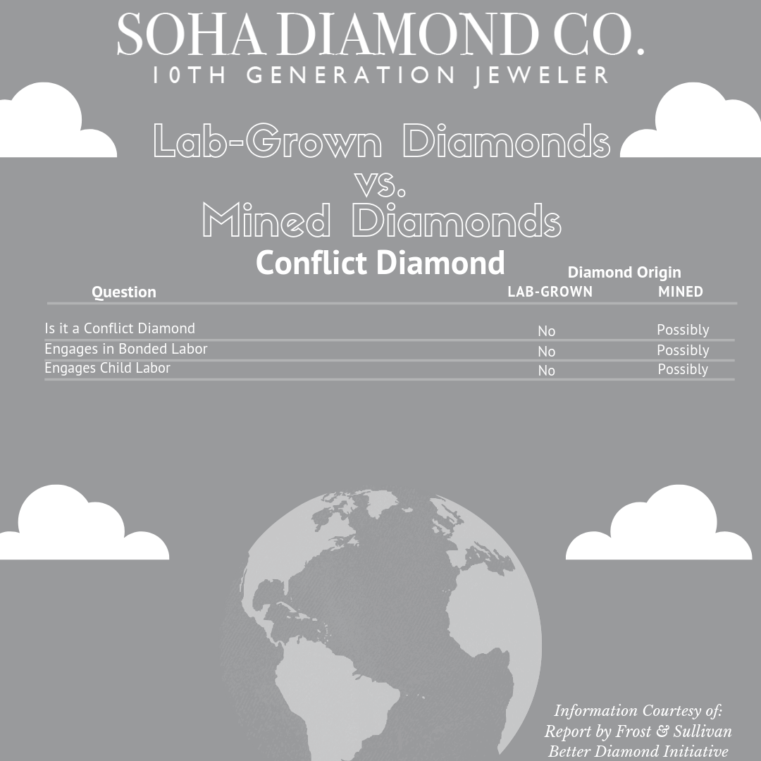 Conflict Diamond - Laboratory Grown Diamonds vs. Mined Diamonds - Soha Diamond Co.