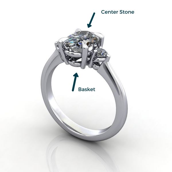 Anatomy of a ring basket