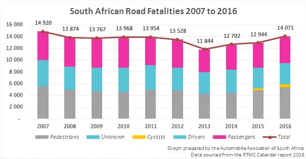 Road Deaths In South Africa 2017