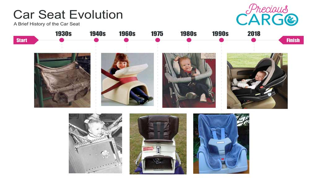The Evolution of Car-Seats Infographic