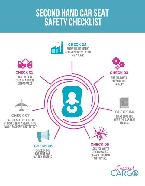 Second Hand Car Seat Safety Checklist Infographic