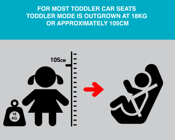 When is a toddler seat outgrown