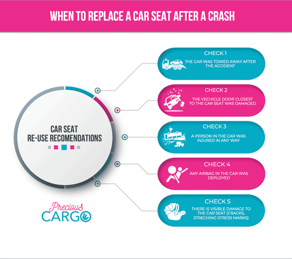 When-to-Replace-a-Car-Seat-After-A-Crash-infographic