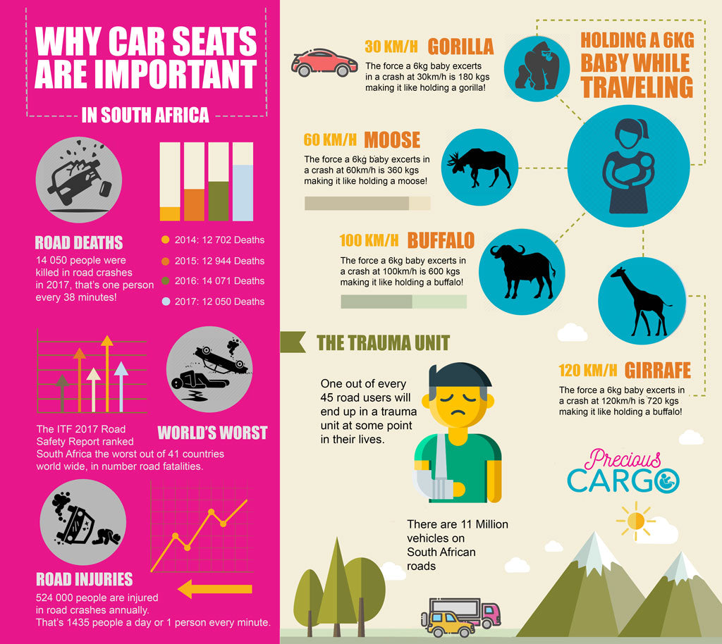 Why-Car-Seats-Are-important-in-South-Africa-InfoGraphic