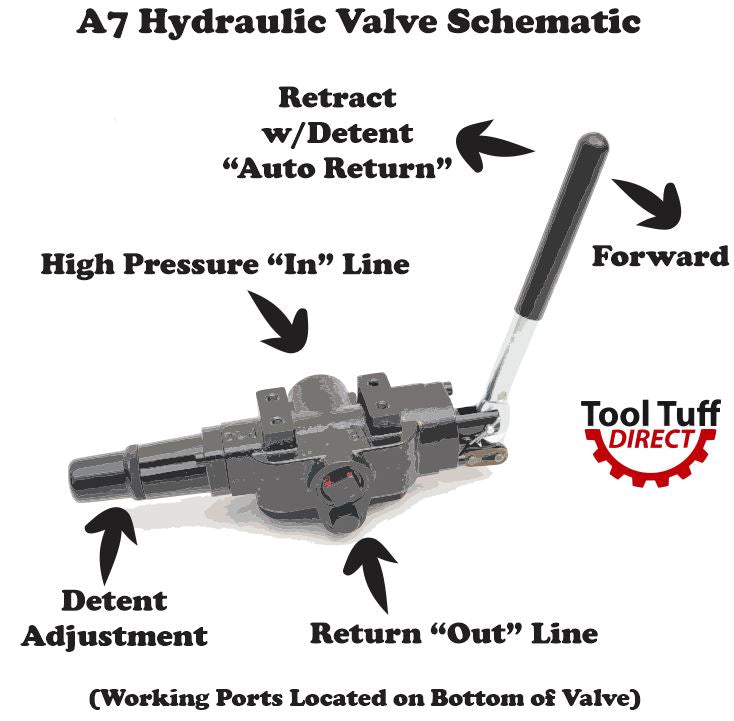 Hydraulic Log Splitter Valve, 25 gpm, 3500 psi, Adjustable Detent & Auto-Return A7 (MOST COMMON VALVE)