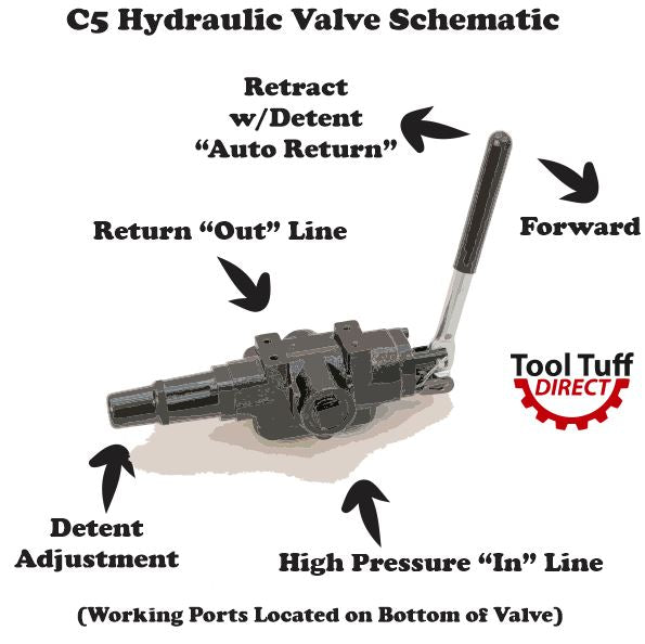 Hydraulic Log Splitter Valve 25gpm 3500 Psi Adjustable