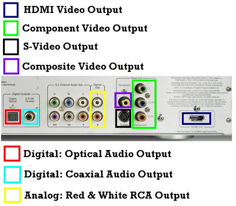 How to connect a DVD player to a TV - TV Blanket