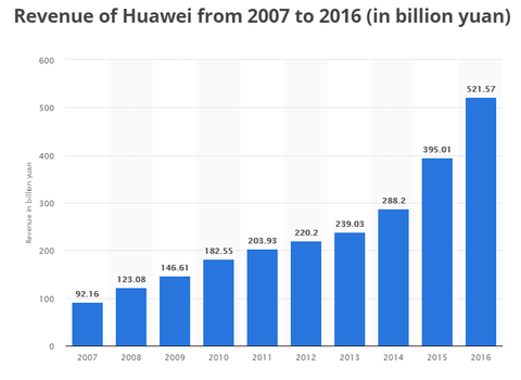 the rise of Huawei's brand
