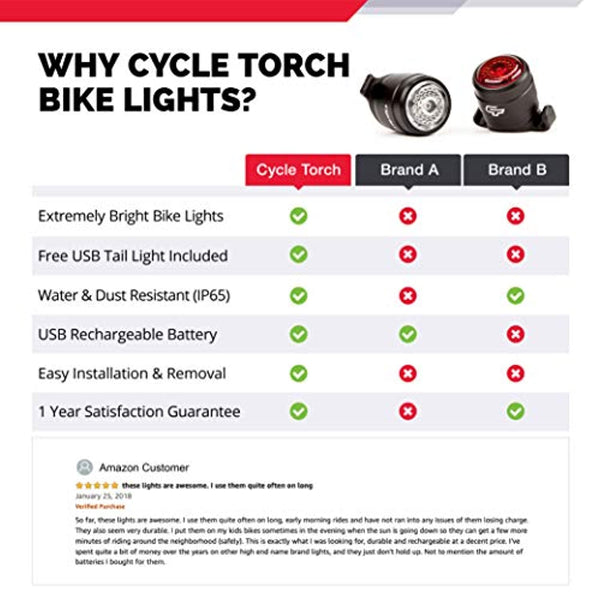 Cycle Torch Bolt Combo - USB Rechargeable Bike Light Front and Back| Safety Bicycle LED Headlight & Rear Tail Light | Bike Lights Set Easy to Install for Men Women Kids