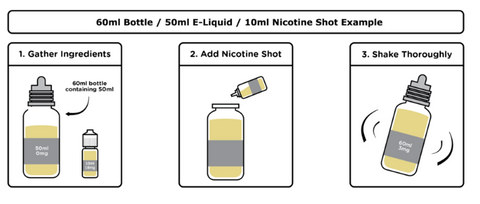 How to use e-liquid Shortfills