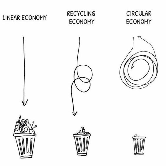 Moving Towards a Circular Economy