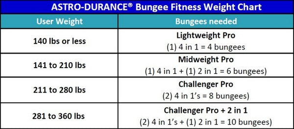 Weight Chart for ASTRO-DURANCE Canada bungee systems