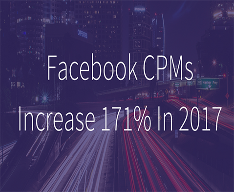 Facebook CPMs Increase 171% In 2017
