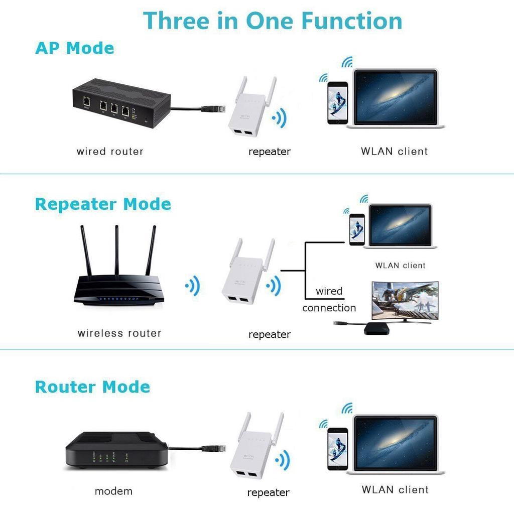 Dual Antenna 300Mbps Wifi Repeater Wireless Range Extender 802.11N Booster | Edlpe