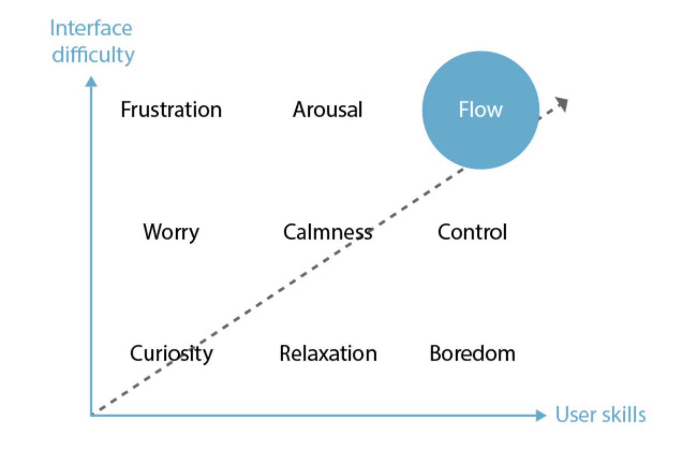Interface difficulty/User skills graphic