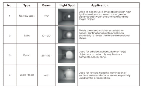 beam angle led facts