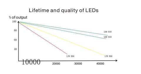 Lumen-Maintenance-Life-lifetim-quality-of-led